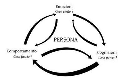 Principi della Ristrutturazione Cognitiva